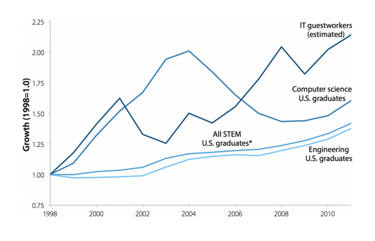 Growth in numbers of new guestworkers and domestic graduates, 1998–2011