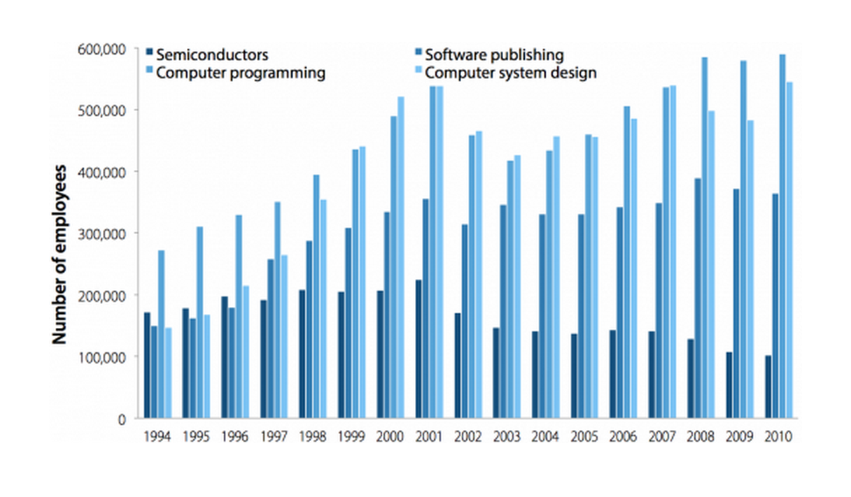 Employment in semiconductor, software publishing, computer programming, and computer system design, 1994–2010