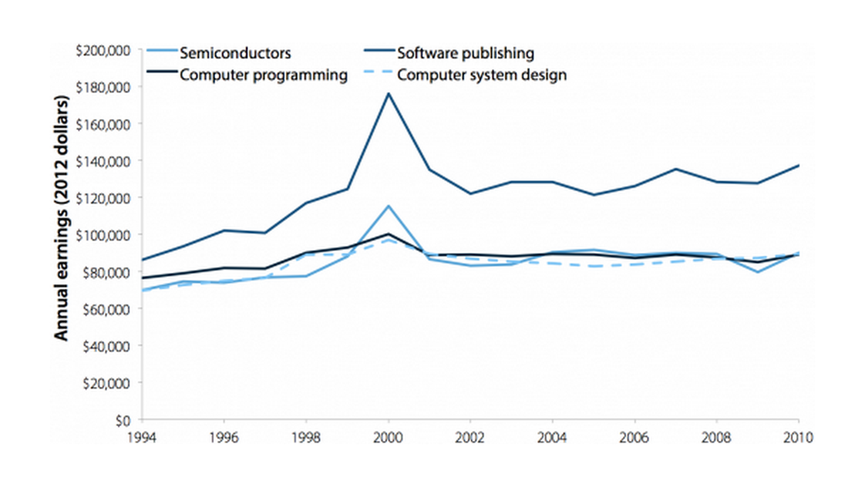 Average annual earnings of U.S. employees in semiconductors, software publishing, computer programming, and computer system design, 1994–2010
