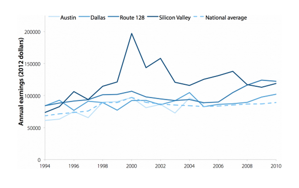 Average annual earnings of full-time computer system design employees in Austin, Dallas, Route 128 corridor, and Silicon Valley, 1994–2010