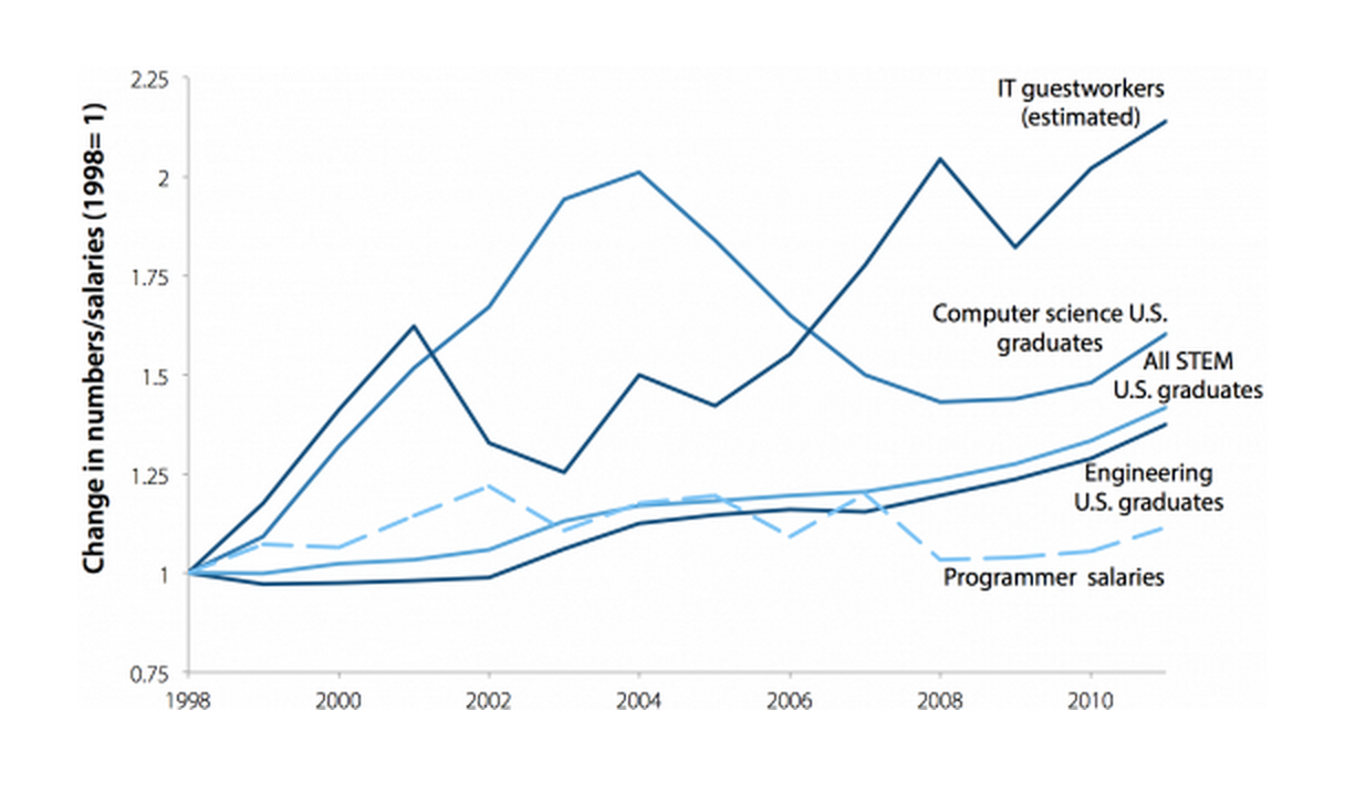 Change in programmer salaries and in numbers of U.S. STEM-related graduates and IT guestworkers, 1998–2011