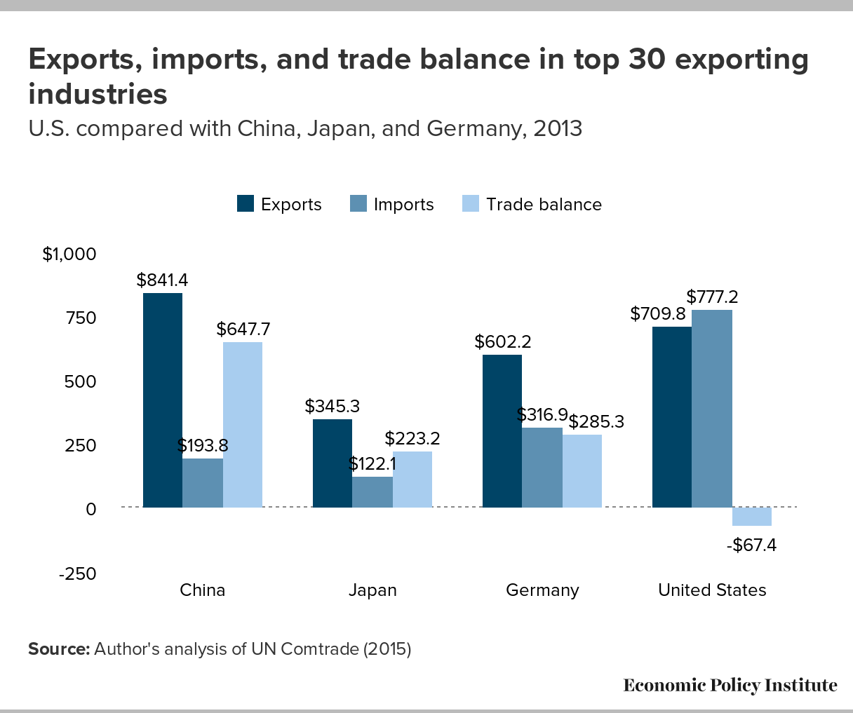 The Consequences of Neglecting Manufacturing: Compared with Other Nations,  U.S. Has More Import Competition in Leading Export Industries | Economic  Policy Institute
