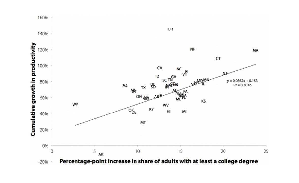 Productivity has grown more in states with greater growth in the educational attainment of their workforce: Relationship between state productivity growth and increase in college attainment from 1979 to 2012