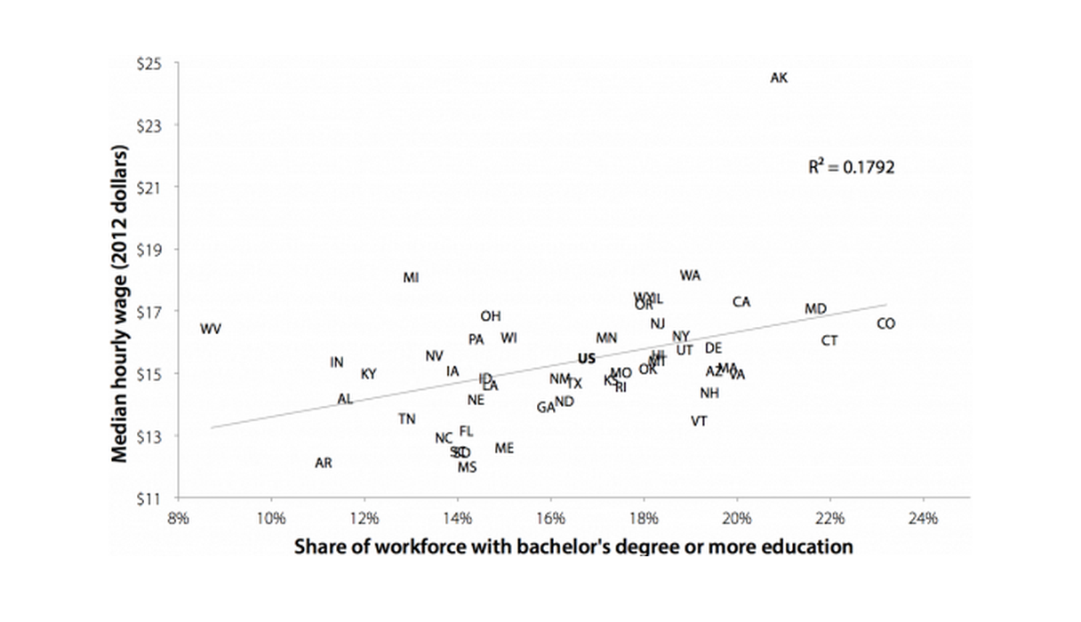 There was a much weaker correlation between education and wages as recently as 1979: Relationship between state median hourly wage and share of state workforce with a bachelor's degree or more education in 1979
