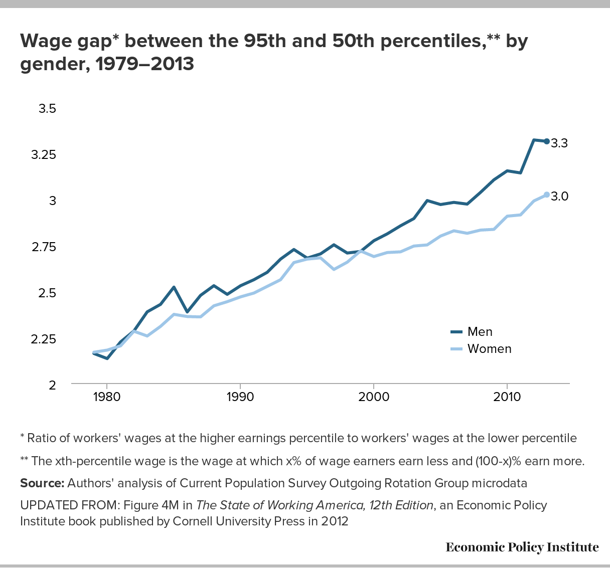 Raising America's Pay Why It's Our Central Economic Policy ...