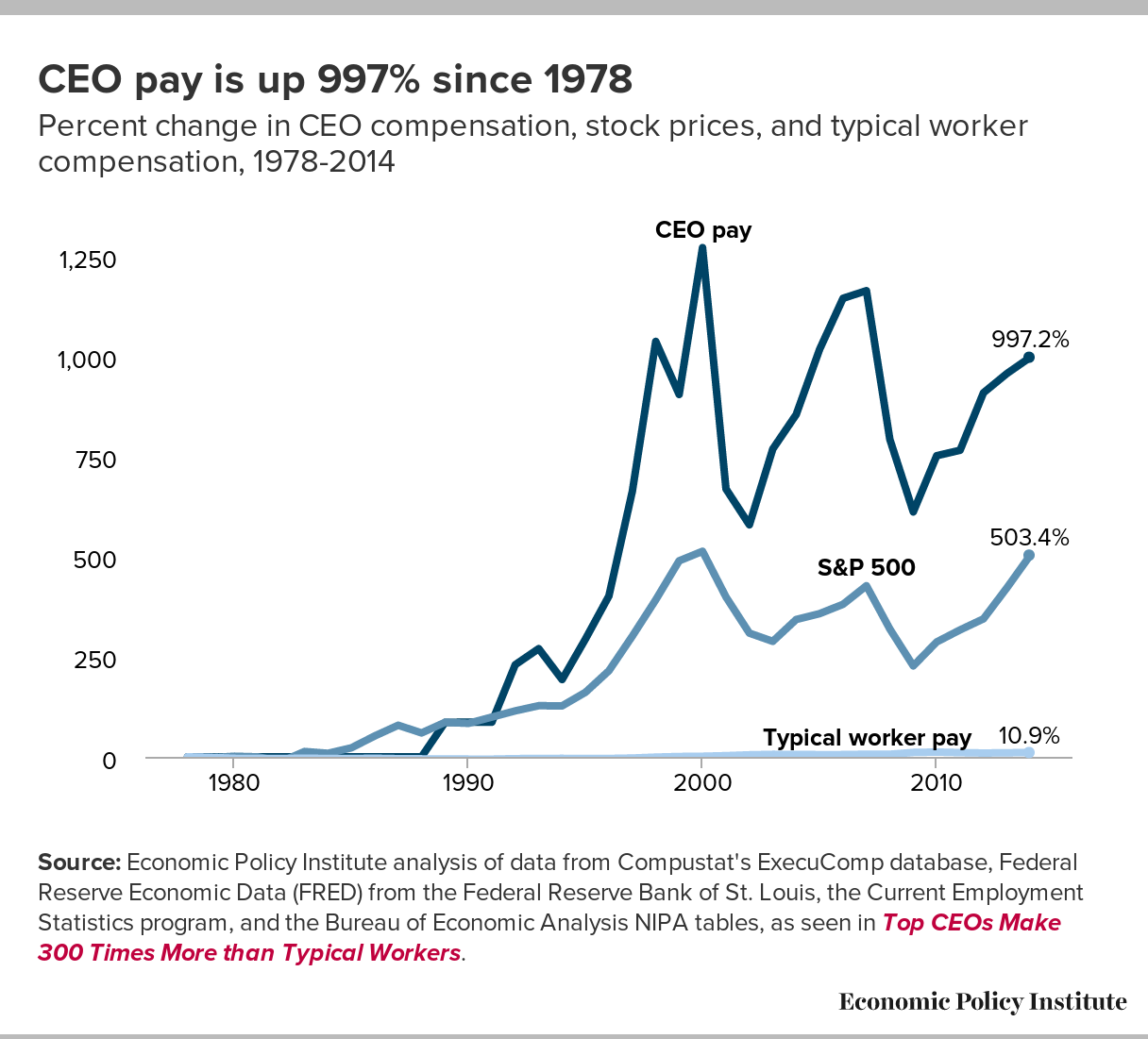 CEO to typical worker pay chart.