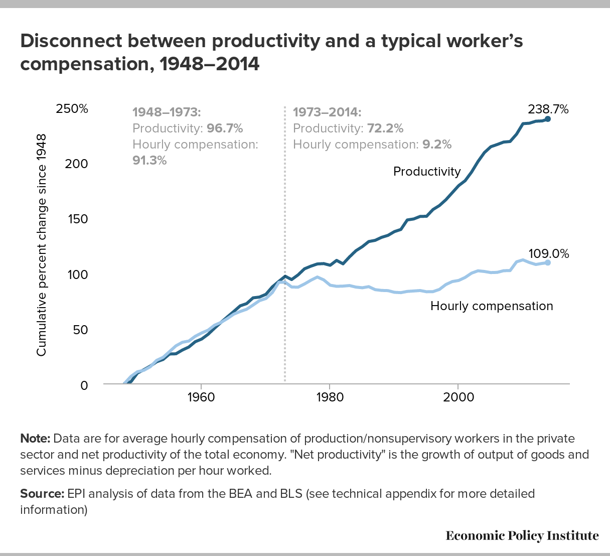 productivity and typical worker's compensation