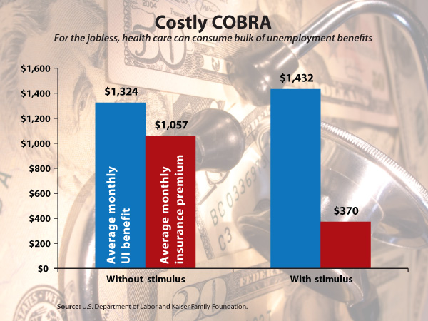 unemployment vs.cobra