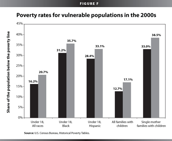 Poverty rates for vulnerable populations