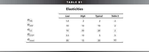 [Table B1]
