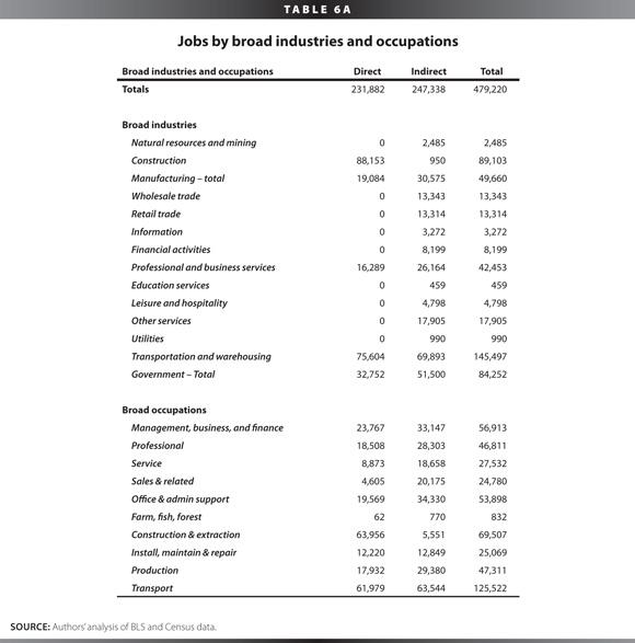 [Table 6A]