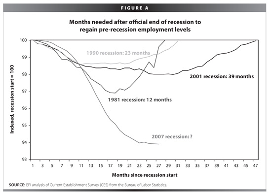 Jobless Recoveries