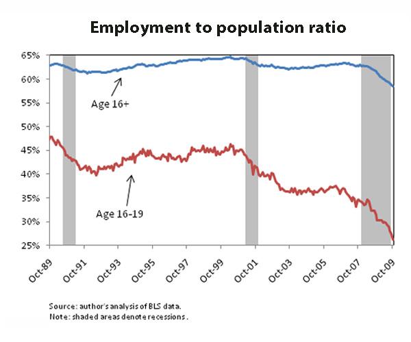 112509 teenunemployment1 Links | Blue Paradise Sex Vacations