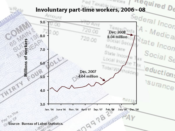 Involuntary part-time workers, 2006-08