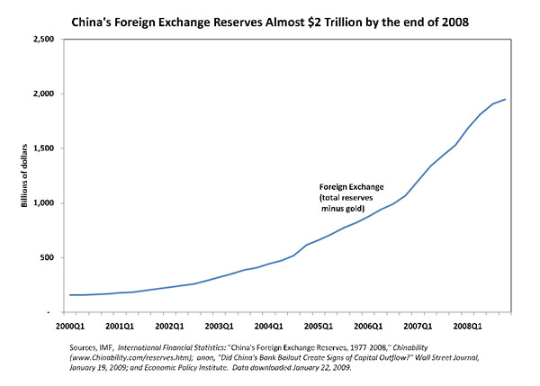 China's Foreign Exchange Reserves Almost $2 Trillion by the end of 2008