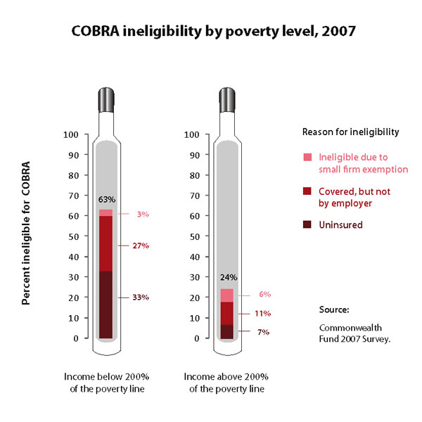 COBRA ineligibility by poverty level, 2007
