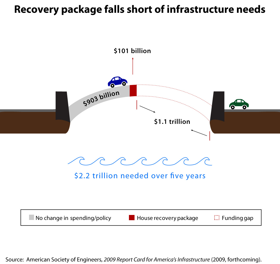 Recovery package falls short of infrastructure needs