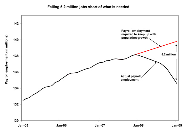 Falling 5.2 million jobs short of what is needed