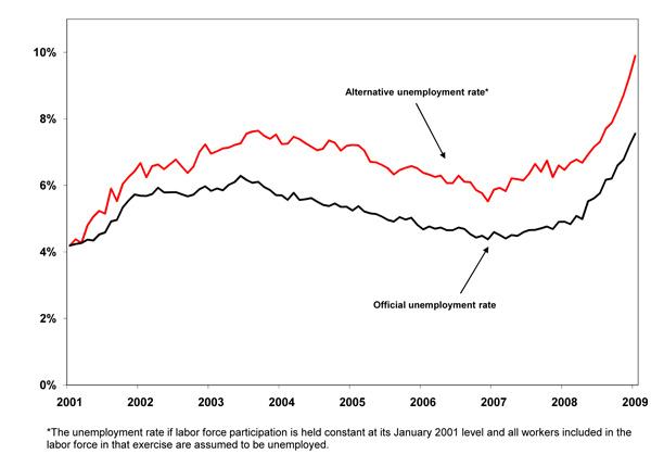 alt unemployment