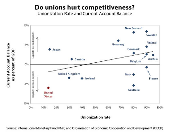 Do unions hurt competitiveness? (figure)