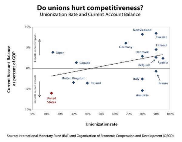 Do unions hurt competitiveness? (figure)