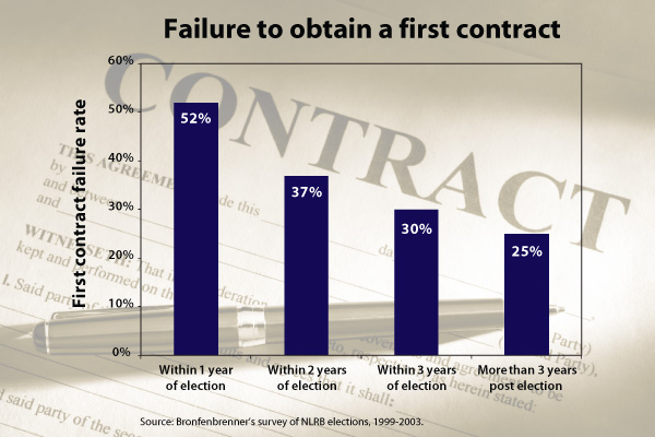 [Figure: Failure to obtain a first contract]
