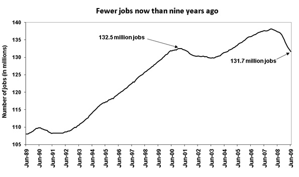 [figure: Fewer jobs now than nine years ago]