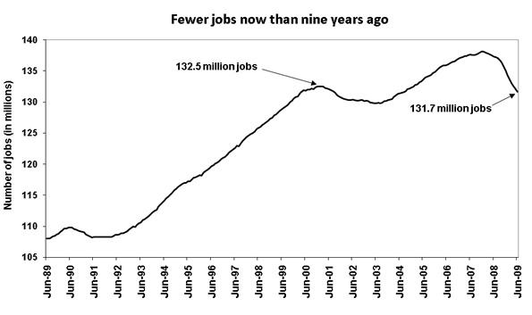[figure: Fewer jobs now than nine years ago]