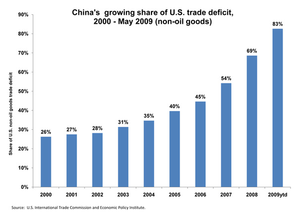 [figure:China's  growing share of U.S. trade deficit, 2000 - May 2009 (non-oil goods)]