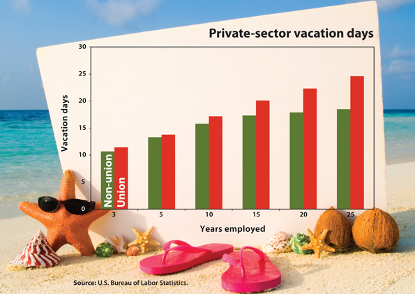 [Figure: Private-sector vacation days]