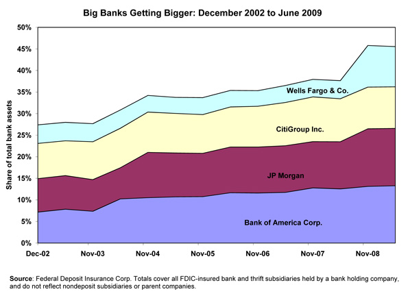 [Figure: Big Banks Getting Bigger: December 2002 to June 2009]