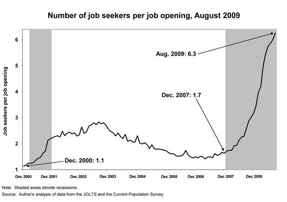 [Figure: Number of job seekers per job opening, August 2009]