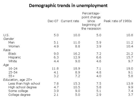 [Chart: Demographic trends in unemployment]