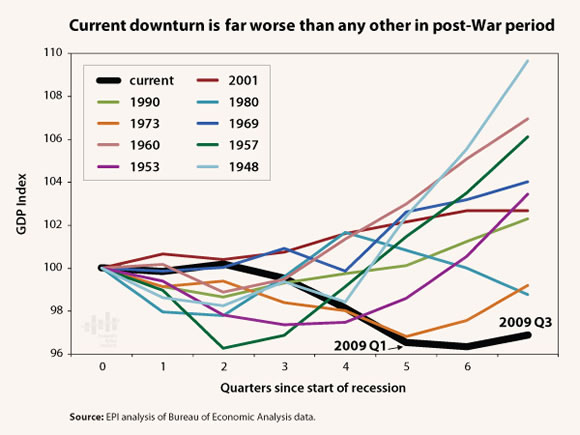 [chart: Current downturn is far worse than any other in post-War period]