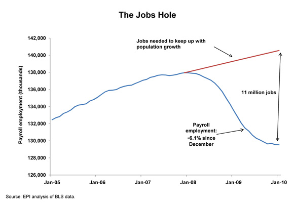 [chart: The Jobs Hole]