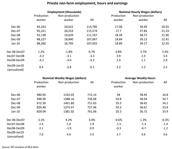 [table: Private non-farm employment, hours and earnings]