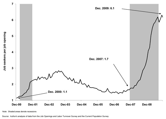 [Chart: JOLTS]