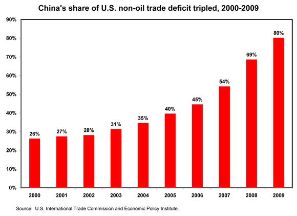 [figure: China's share of U.S. non-oil trade deficit tripled, 2000-2009]