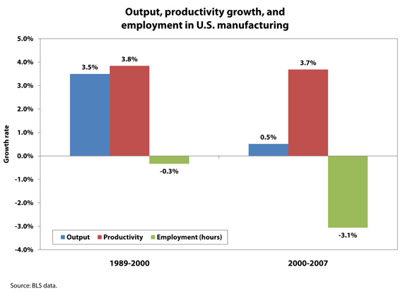 [Figure: Output, productivity growth, and employment in U.S. manufacturing]