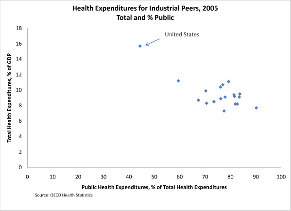 Health expenditures for industrial peers