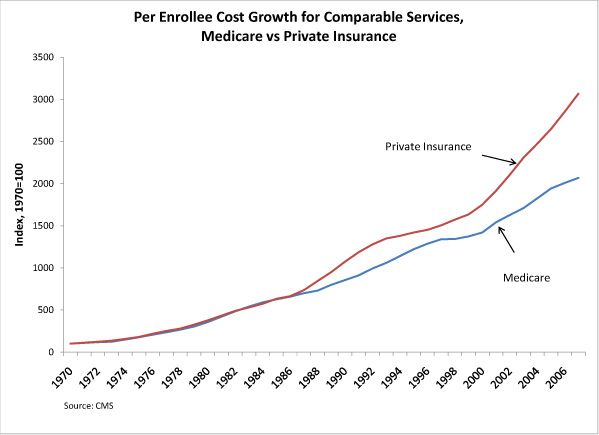 Pre-enrollee cost growth