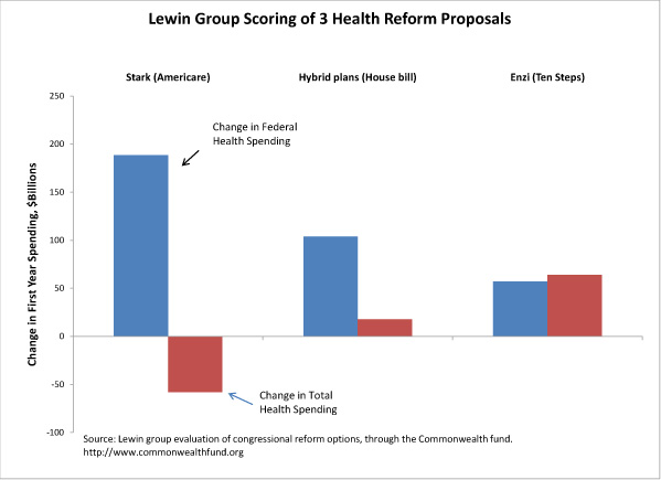 Lewin Group scoring of 3 health reform proposals