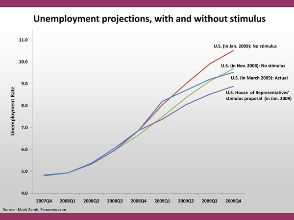 Unepmployment projections