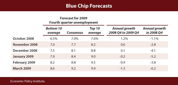 Shifting forecasts