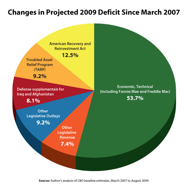Changes in projected 2009 deficit