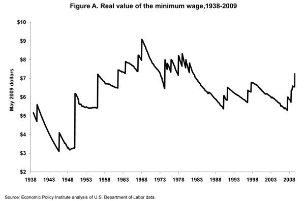 Figure A. Real value of the minimum wage,1938-2009