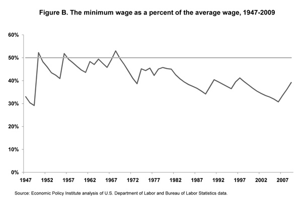 Figure B. The minimum wage as a percent of the average wage, 1947-2009