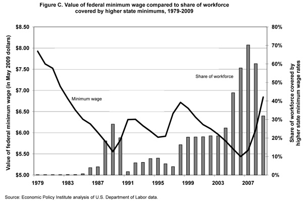 Figure C. Value of federal minimum wage compared to share of workforce covered by higher state minimums, 1979-2009