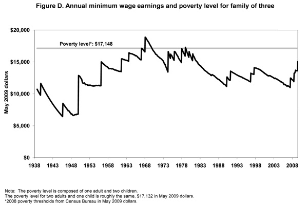 Figure D. Annual minimum wage earnings and poverty level for family of three