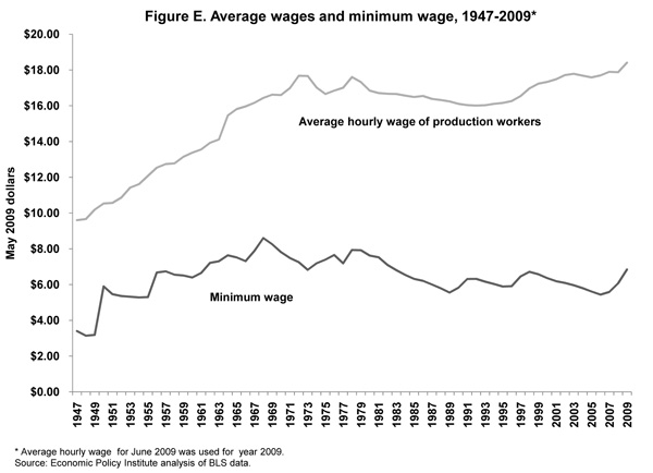 Figure E. Average wages and minimum wage, 1947-2009